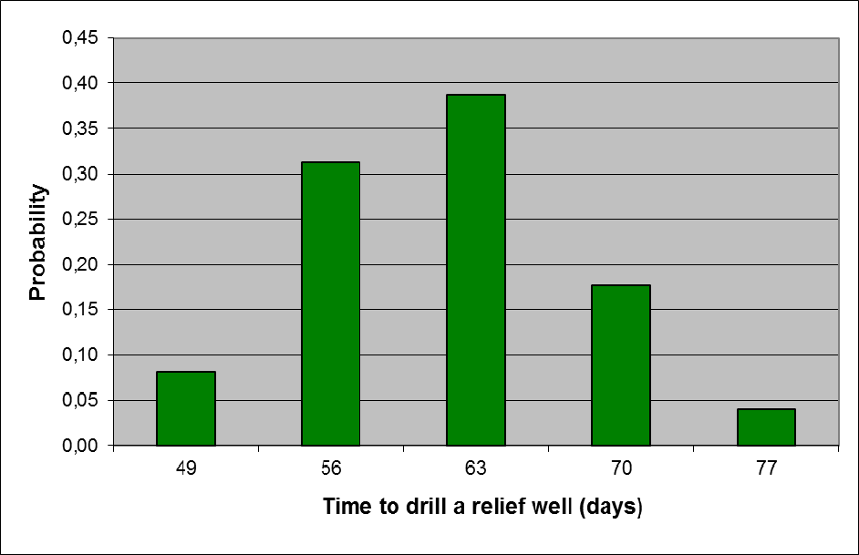 Figur 7-6: Duration distribution, Time to drill a relief well The probability distribution, found in Tabell 7-12 below, is constructed by combination of the well specific duration distribution and