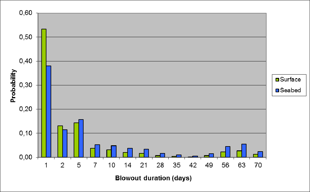 Figur 7-7: Blowout duration described