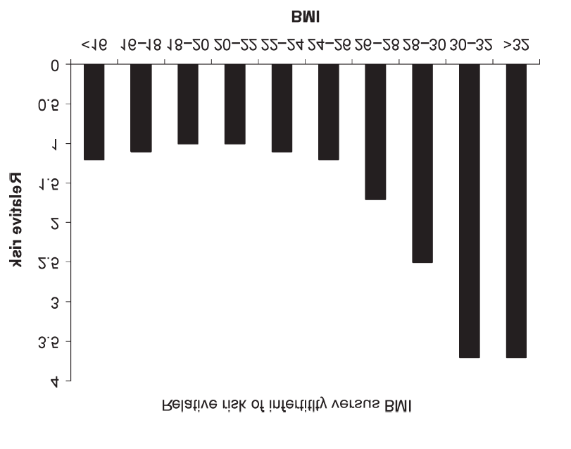Average BMI of the female Patients at St.