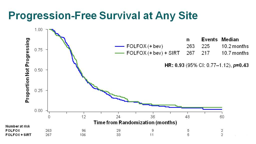 Progression-Free Survival at Any Site