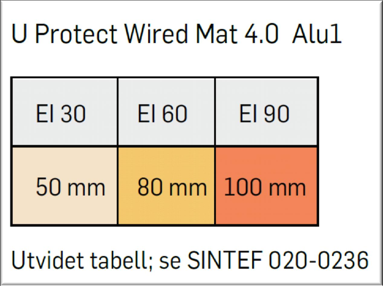 Protect Wired Mat 4.