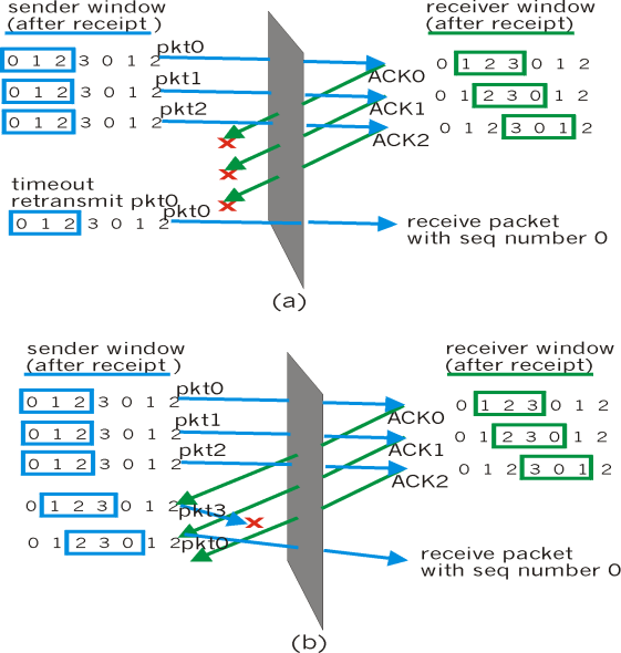Selective repeat sender data from above : if next available seq # in window, send pkt timeout(n): resend pkt n, restart timer ACK(n) in [sendbase,sendbase+n]: mark pkt n as received if n smallest