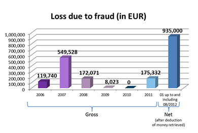 Fraud evolution Belgium During the first 8 months of 2012, 472 cases of fraud were