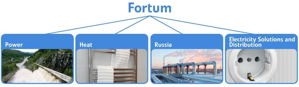 Power Division consists of Fortum s power generation, physical operation and trading as well as expert services for power producers.