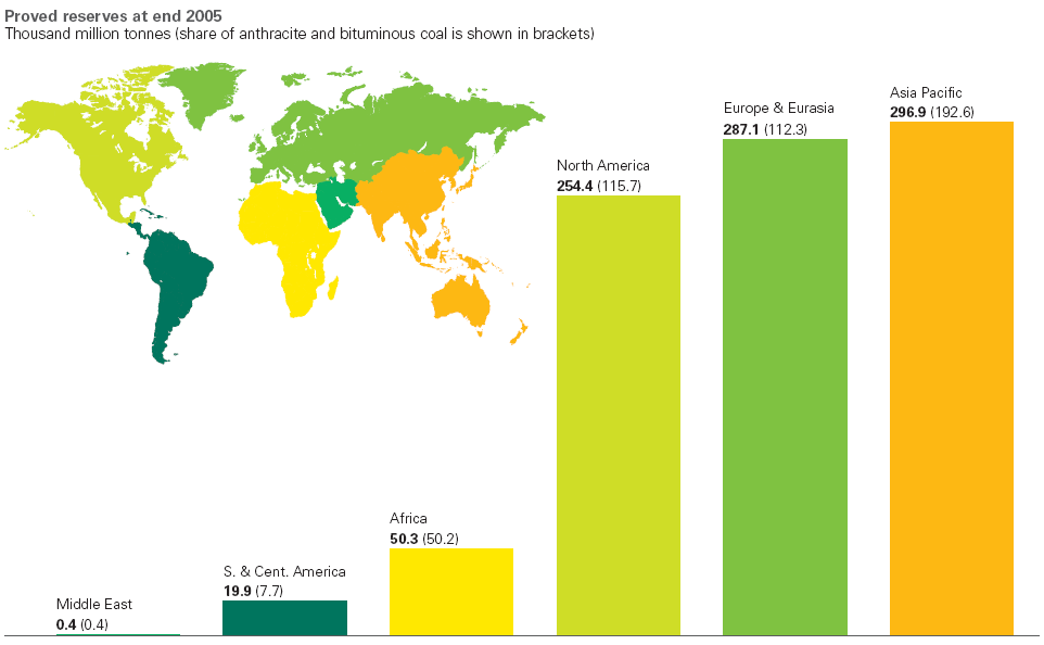 Proved coal reserves at end 2005 BP