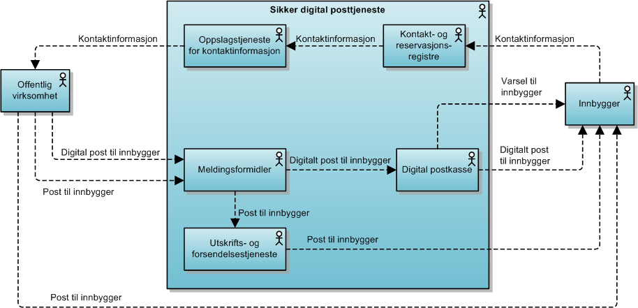 Arkitektur for sikker digital