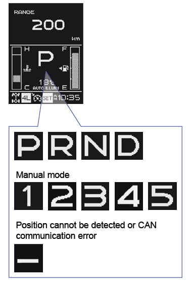 MID Shift Indicator The IP-Cluster receives a position or current gear signal