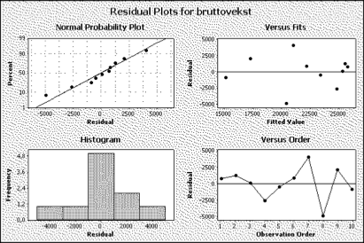 Regression Analysis: bruttovekst versus bestand The regression equation is bruttovekst = - 438 + 0,262 bestand