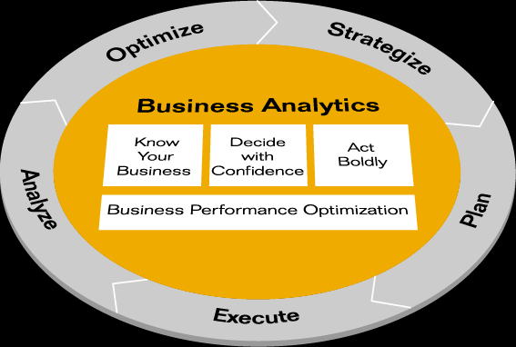 BUSINESS ANALYTICS SOLUTIONS FROM SAP Analytic Applications Enterprise Performance Strategy Planning, Budgeting, and Forecasting By Industry Financial Services Public Sector and Healthcare