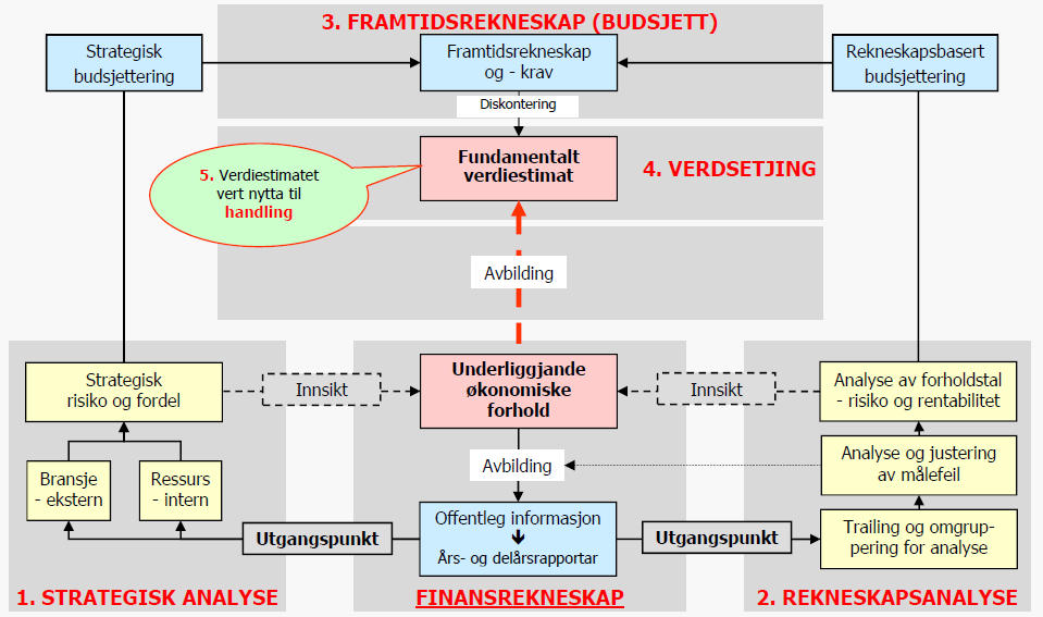 Figur 13 Rammeverk for Fundamental Verdsettelse (Knivsflå, 2014) 4 Strategisk Analyse 4.