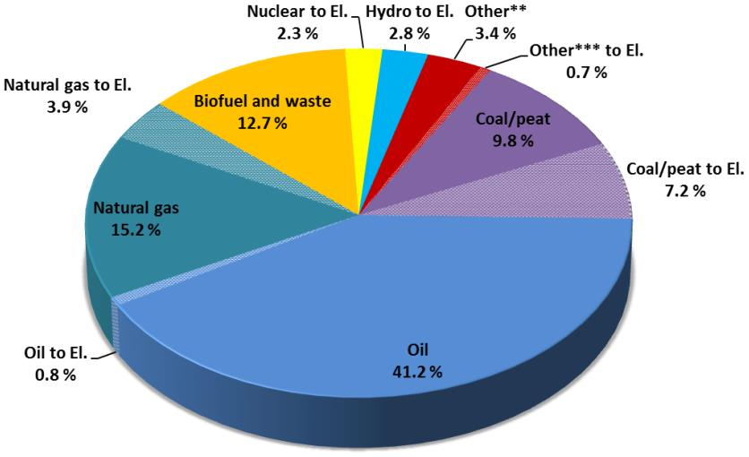 Energy in The World Electricity Generation by Fuel 1843 Mtoe Total Primary Energy Supply (Olje,gas and coal ~ 81 % ) Total Final Consumption