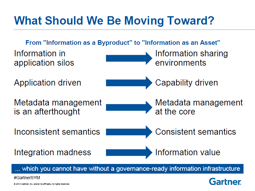 Gartner Direktoratet for