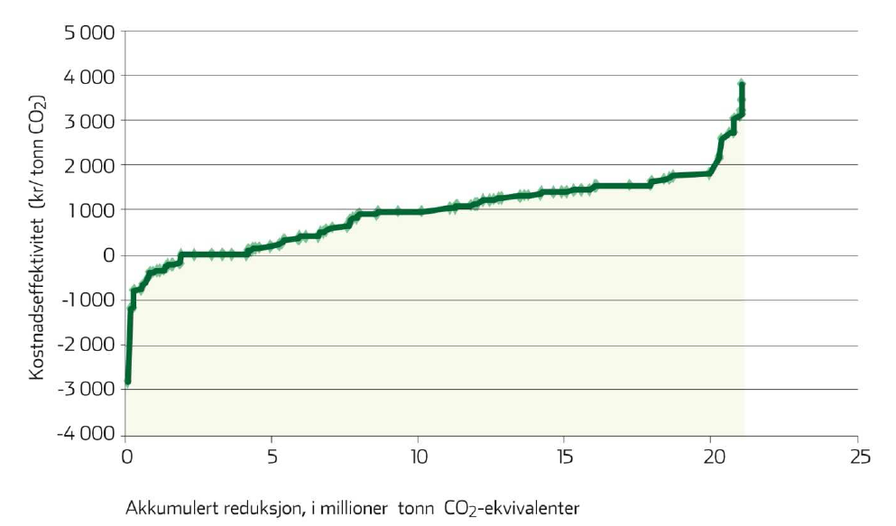 Marginal Cost Curve for GHG reductions 160 actions - Norway