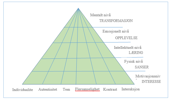 The Experience Pyramid examines experiences from two perspectives: 1. on the level of the product s specific elements, and 2. on the level of the guest s own experience.