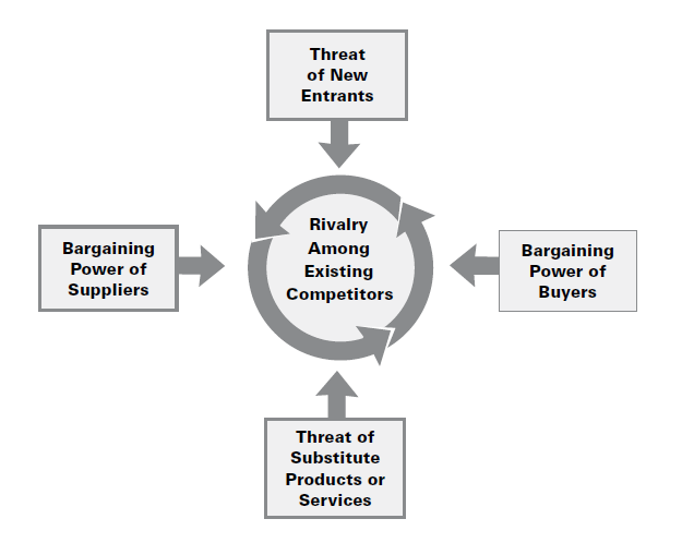 Figur 7: The Five forces that shape industry competition (Porter, 2008).
