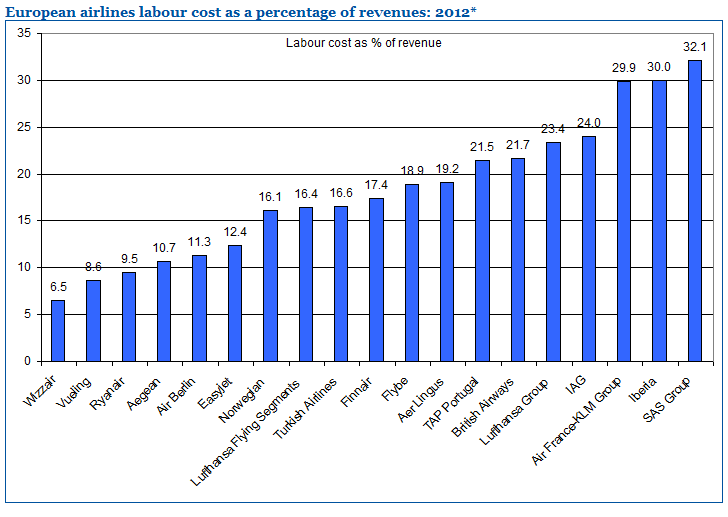 Figur 8: European airlines labour cost as percentage of revenues: 2012 [31].