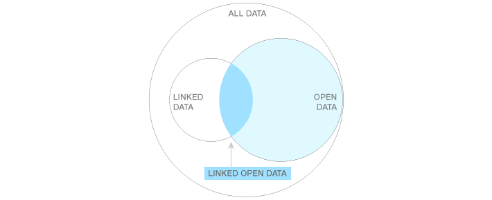 Skilnaden på lenka data (Linked Data) og opne lenka data (Linked Open Data) er at lenka data som teknologi kan brukast både på private data og på opne data.