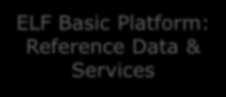 To ELF plattformer ELF Basic Platform: Reference Data & Services NMCA data NMCA data Geo Product