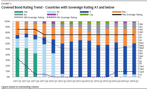 Moody s covered bond rating history Partly due to linkage between sovereign and
