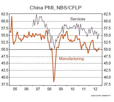 Kina Begge de to PMI-ene for industrien steg i november, HSBC s mest.
