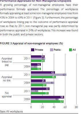 Source: The 2011 Workplace Employment Relations Study: FIRST Findings Brigid van