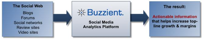 RFP : Unified Communication Samordnet kommunikasjon Social Media Buzzient automatically harvests, stores and