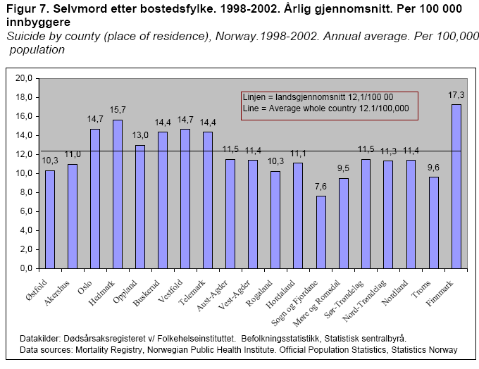 Suicide statistics in Norway, the Nordic