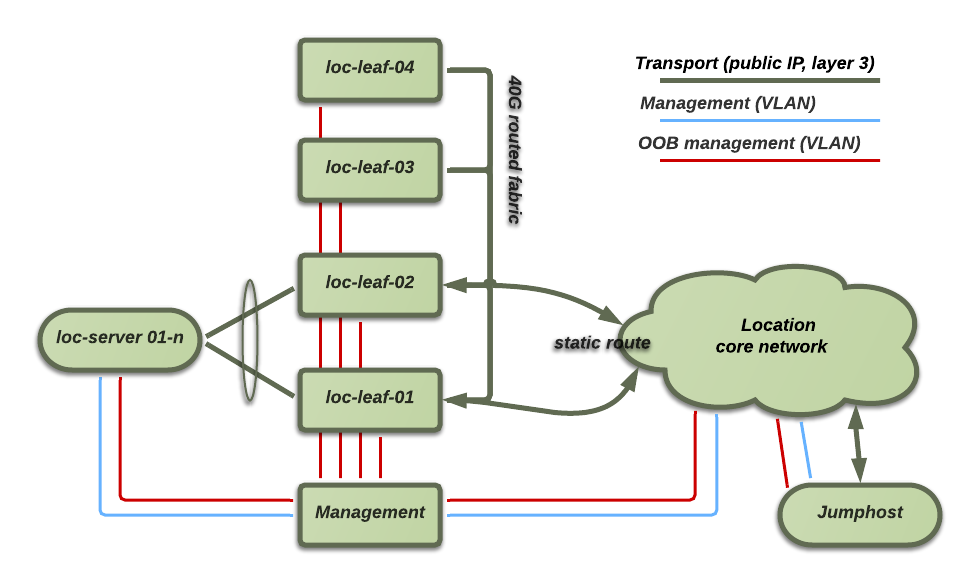 2.1.3 Host network logical concept This shows an overview of the different logical networks planned. Service endpoint traffic is statically routed from the location core to the IaaS transport network.