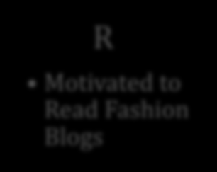 S Inspiration Entertainment Accessibility Research Habit Stay Updated Learn About New Things O MOTIVATION Interest in Clothes Fashion and Clothes Have Enduring Importance R Motivated to Read Fashion