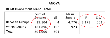 Table 7: Descriptives for Involvement in Brands and Consumption The next output of relevance is the ANOVA table (Table 8).
