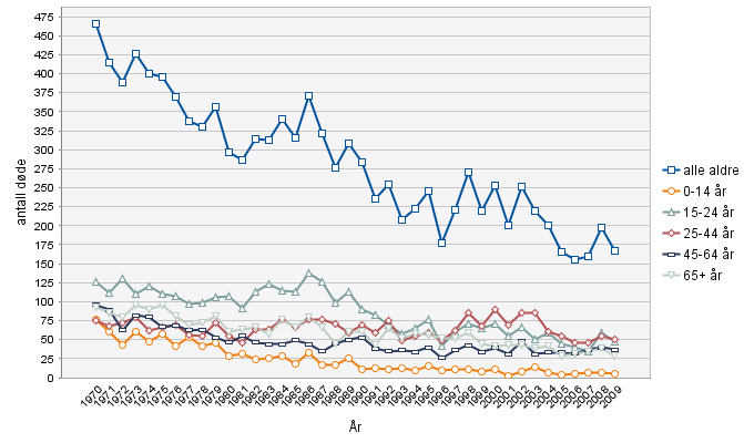 Road traffic deaths in Norway Men, all age