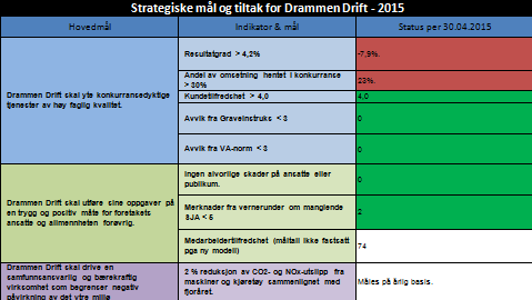 Drammen Drift KF Rapport for 1. tertial 2015 3.