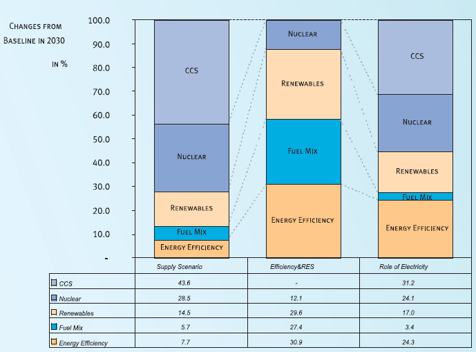 Eurelectric Scenarios Breakdown of CO 2 avoided Source: