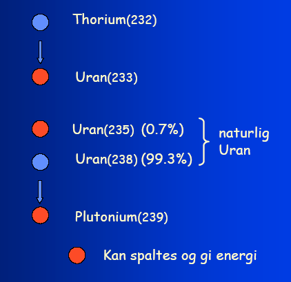 ADS systemer (Thorium) Interne langsomme