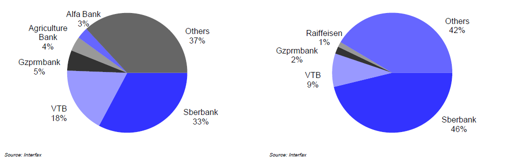 The Courier of the Czar; Sberbank Market share by