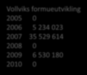 Vollviks formueutvikling 2005 0 2006 5 234 023 2007 35 529 614 2008 0 2009 6 530 180 2010 0 Events detected