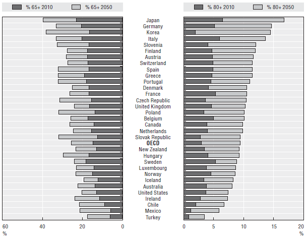 The share of population aged over 65 and 80 in OECD