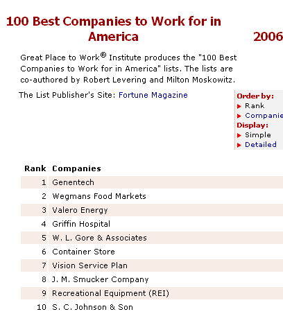 "Noe å tenke på 1 Employee Ownership Companies Again Dominate Best 100 Companies List More than half of the for-profit corporations on the Great Place to Work Institute's ""100 Best Companies to Work"