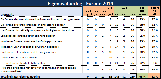 Totalsummen for tilfredsheit for tilsette var 67 % i 2012, 77 % i 2013 og 68 % i 2014.