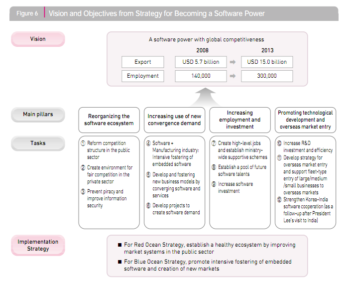 2. Comprehensive Plan for Facilitating Cloud