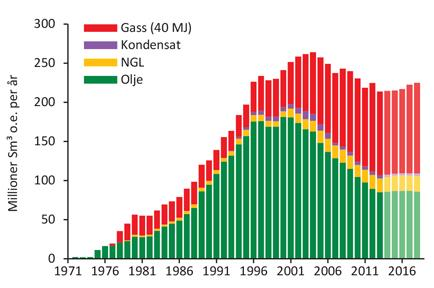 svinge petroleum production profile NCS production profile