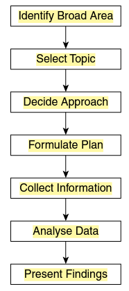 3. Decide approach: Early thoughts regarding the approach to be adopted will revolve arround the resources avaliable and access to the necessary data sources.