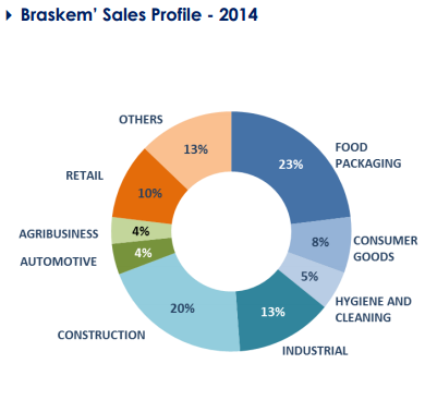 Braskem Braskem is on of the largest petrochemical companies in the Americas.