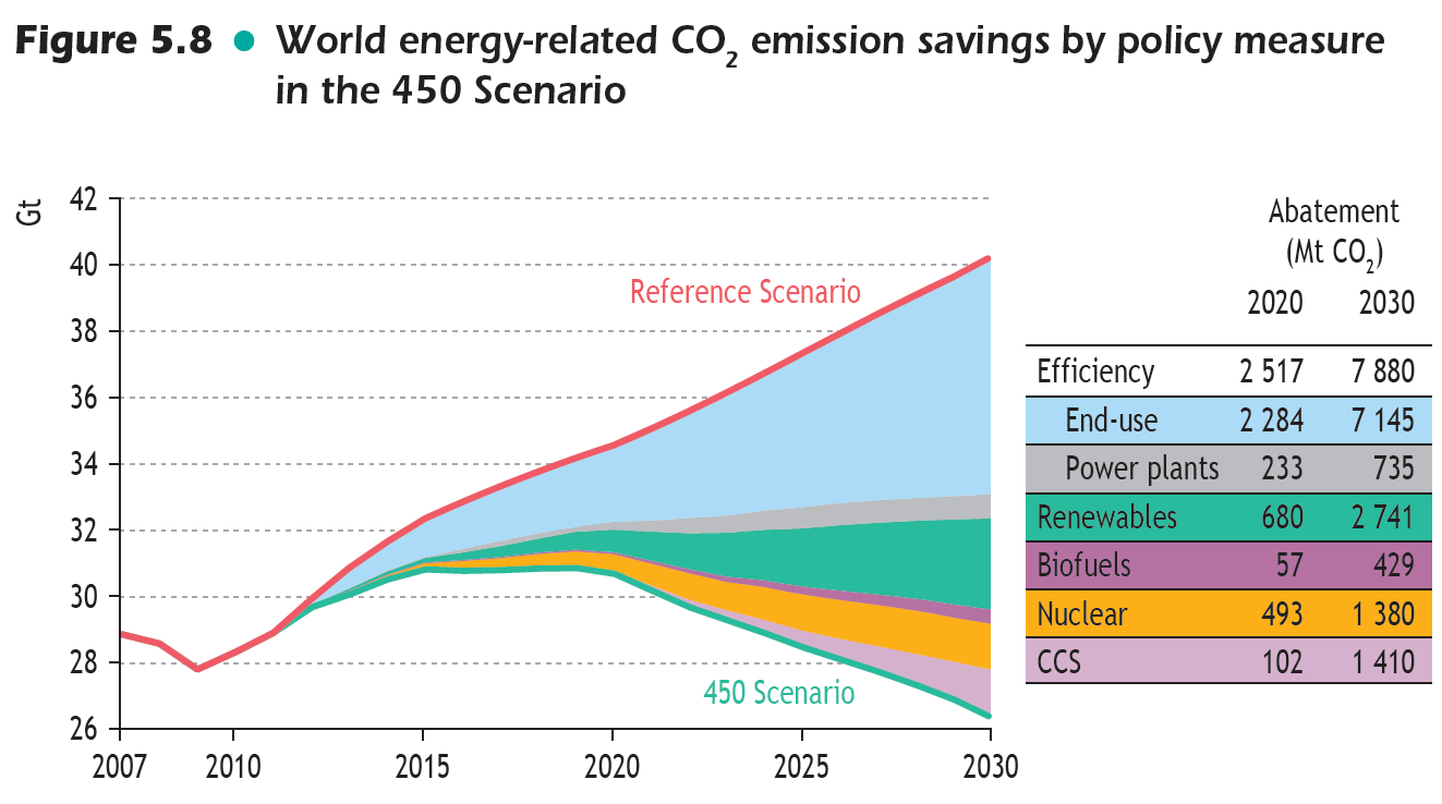 Source: IEA World Energy Besøk