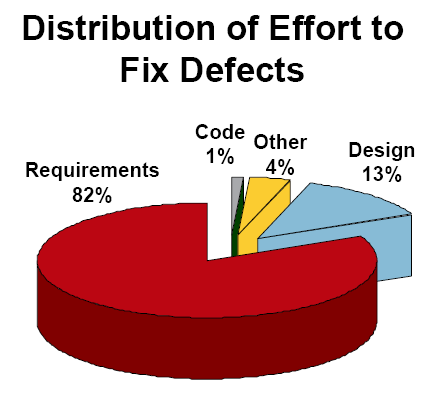 Facts: No Single Factor is responsible for more wasted, rework or failed projects