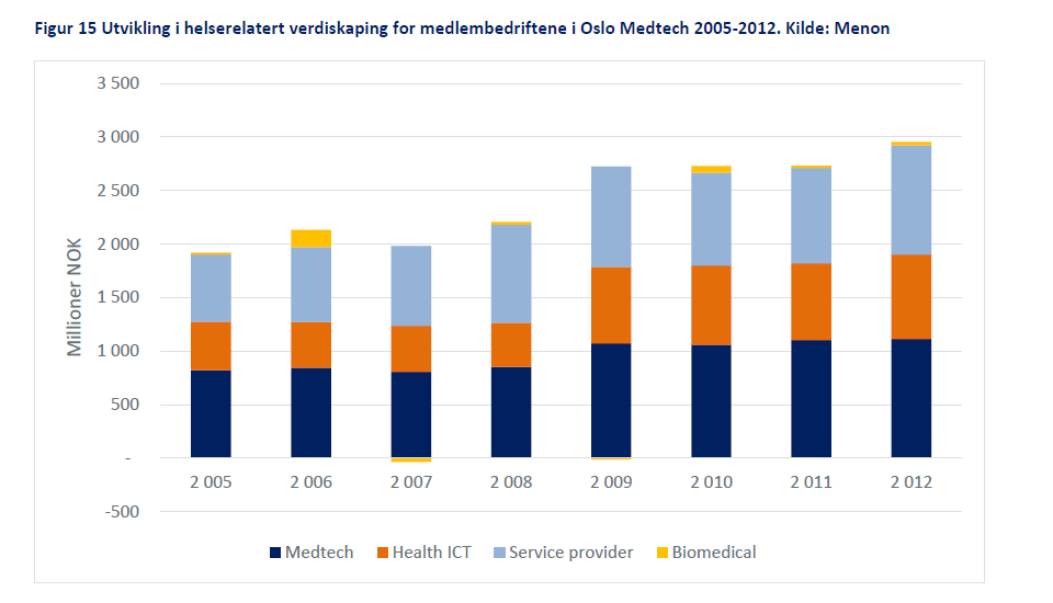 Health-related value creation Higher valuecreation if member of Oslo Medtech