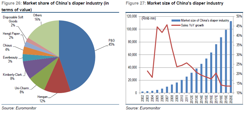 Diaper industry in China Baby diaper penetration of 36% in China (versus sanitary napkins at 70%).