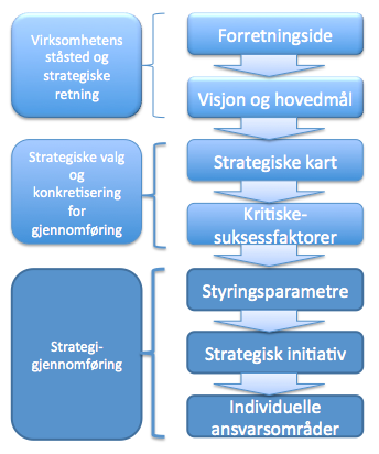 4.2 Hovedtrekkene ved balansert målstyring Etter at konseptet balansert målstyring først ble gjort kjent av Kaplan og Norton gjennom artikkelen The Balanced Scorecard Measures that drive Performance,