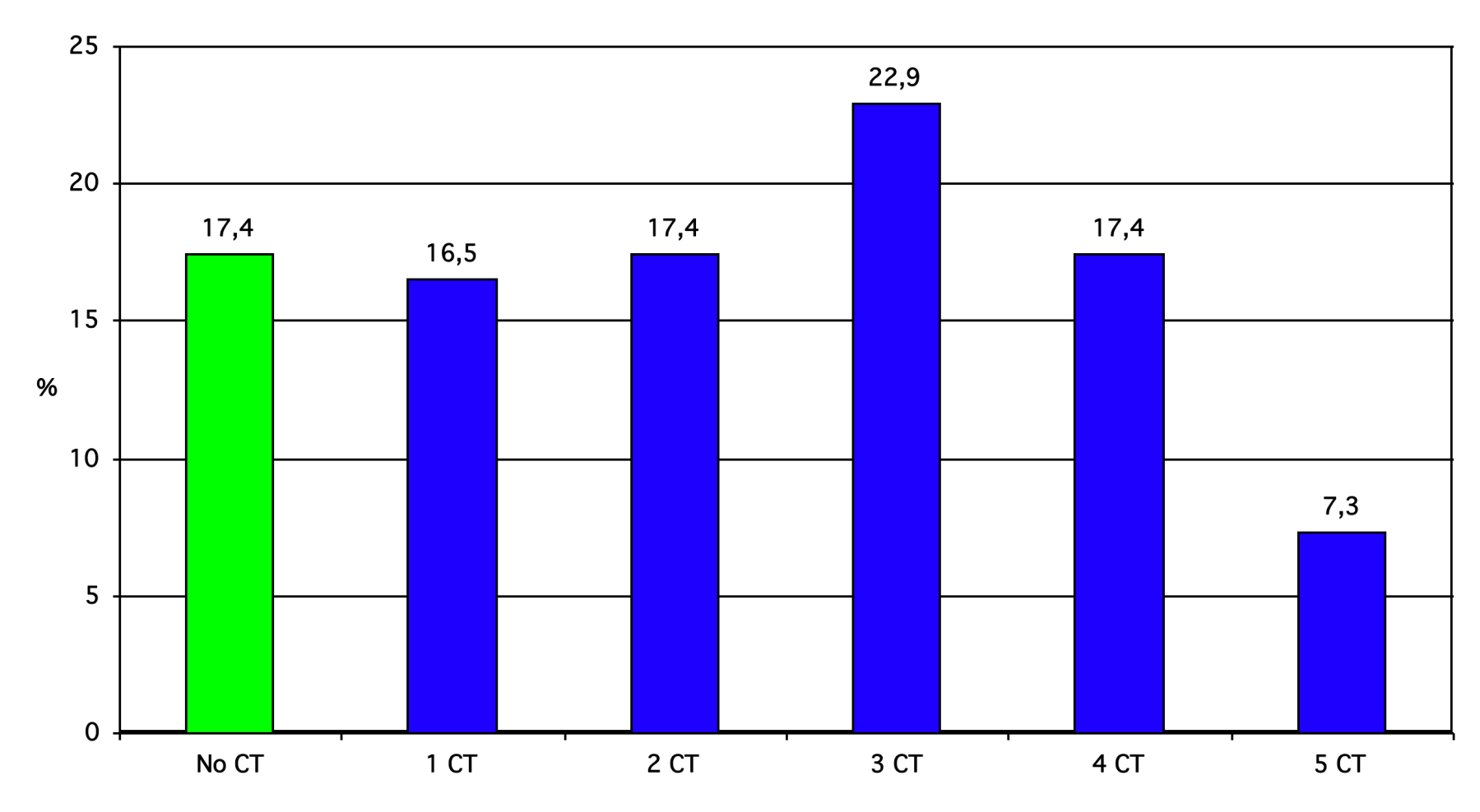 Numbers of CT in prison