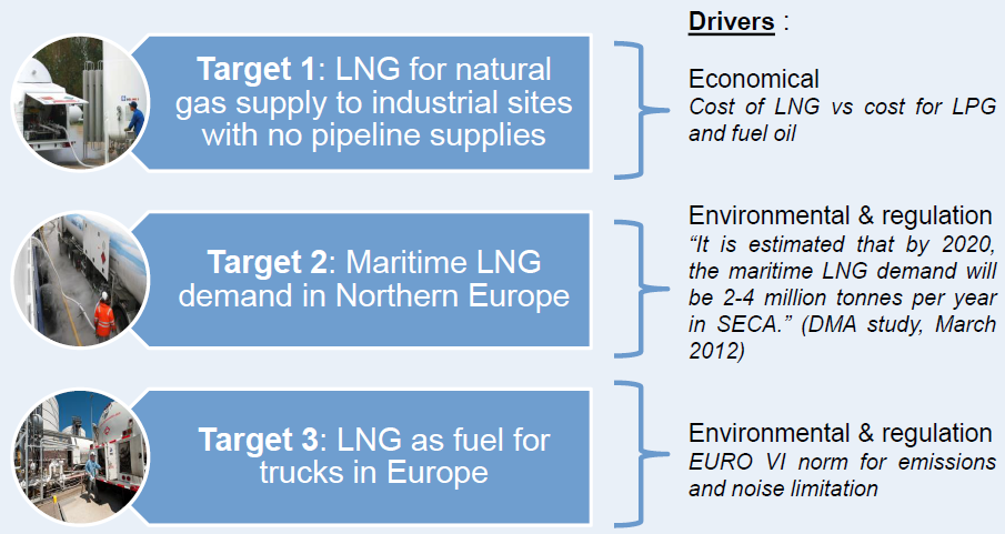 Elengy is one of several new players in this market Elengy: One of several companies targeting this market Using imported LNG to repackage and sell to users with oil as